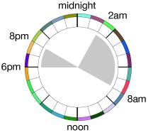 Biphasic Sleep 6'n'2 hours