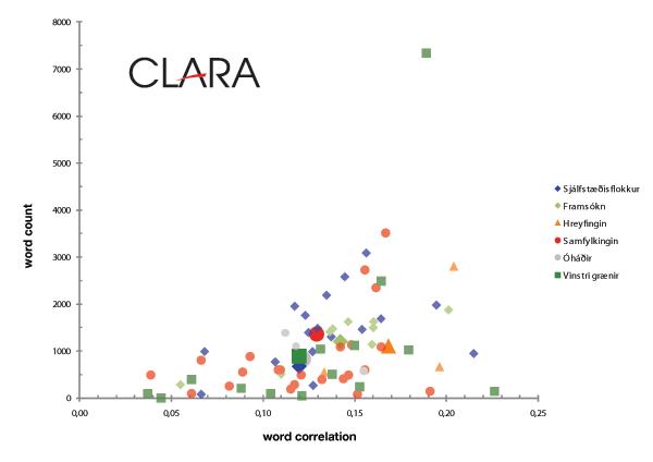 Þjóðfundur Correlation/Count matrix