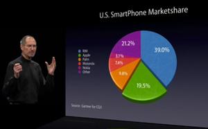 Steve Jobs Pie Chart