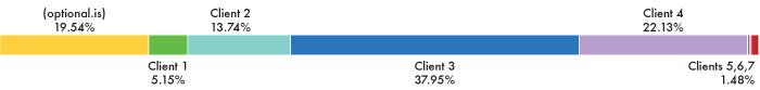 2012 Client breakdown