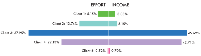 2012 Effort vs. Income