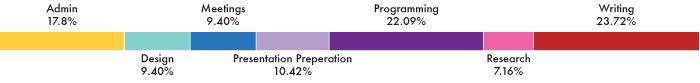 2012 (optional.is) work breakdown
