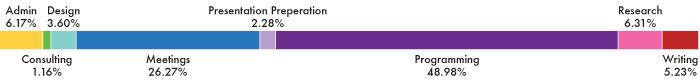 2012 Work breakdown