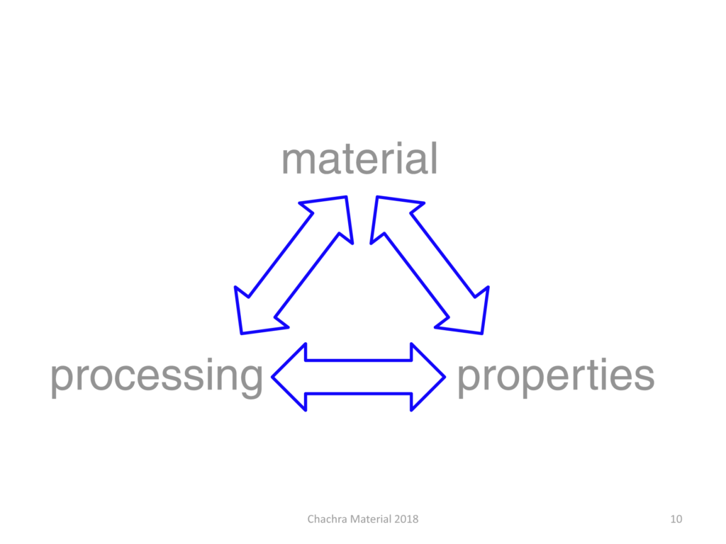 Material, Processing, Properties relationship diagram.