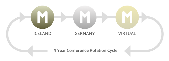 Three Year Conference Crop Rotation Cycle